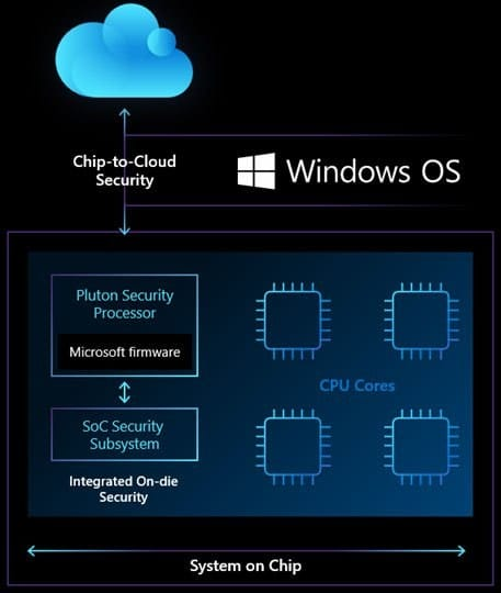 Microsoft unveils Pluton security processor for future Windows PCs and will be integrated into the CPU
